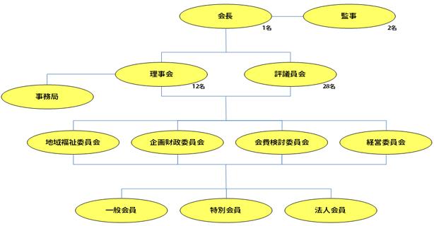 組織構成図