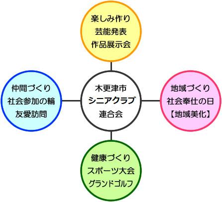 木更津市老人クラブ連合会、楽しみ作り、仲間作り、地域作り、健康作り